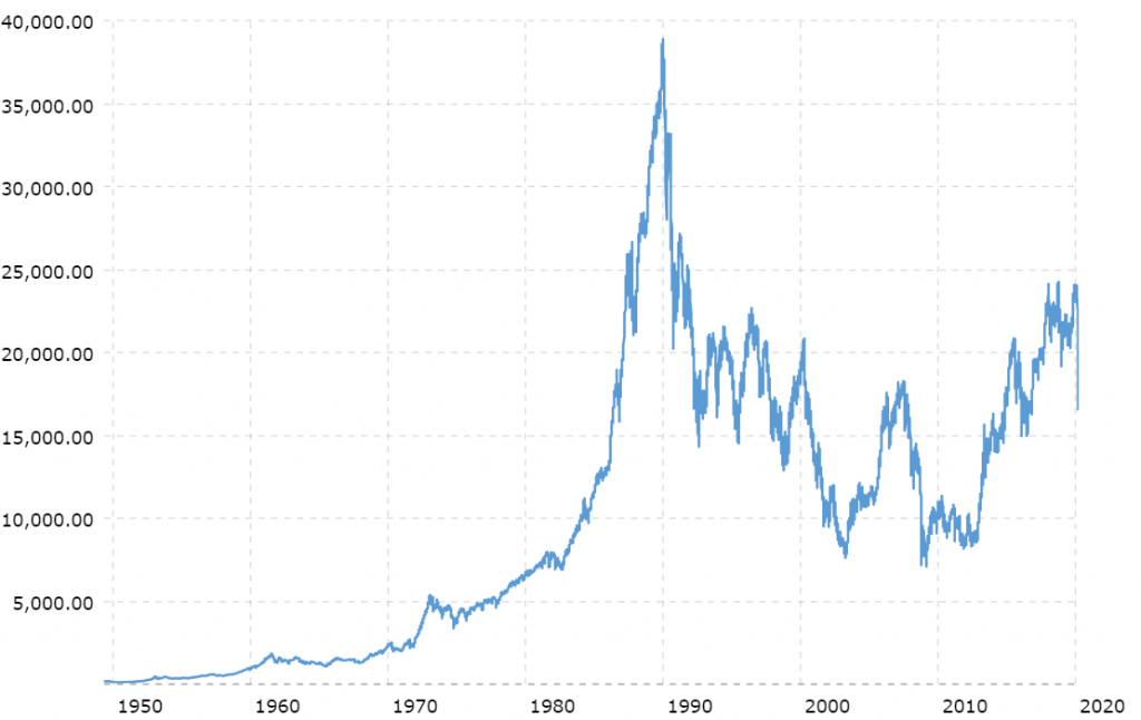 graph shows the historical trend of the Nikkei 225 Index taken from