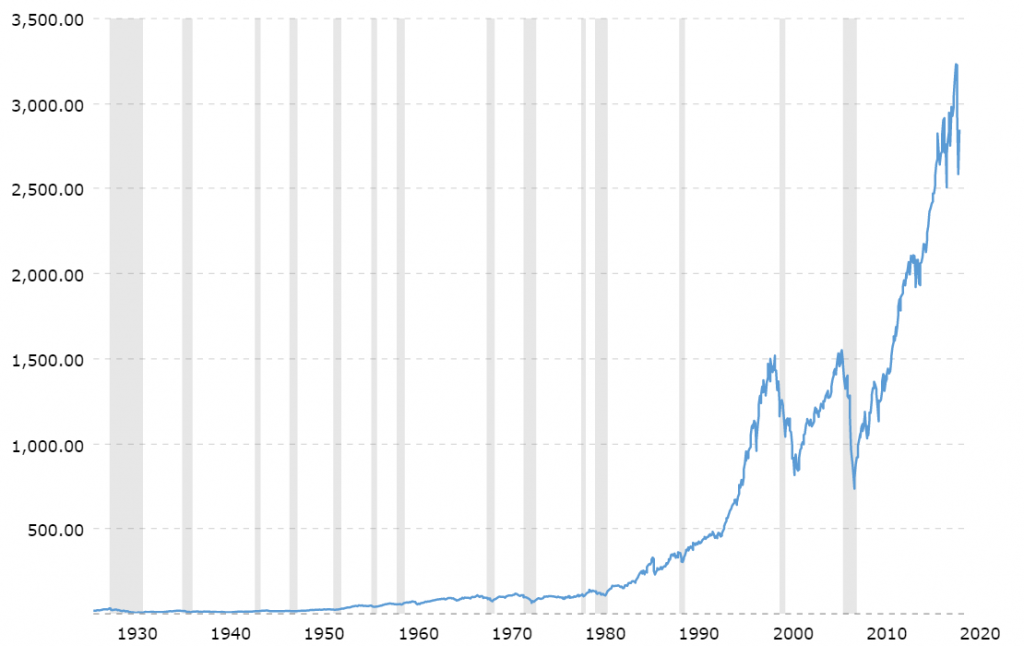graph shows the historical trend of the S&P 500 Index taken from