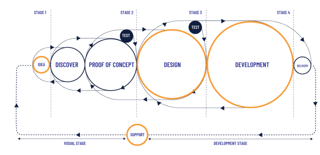 a graph shows the visual stage and development stage and process and design of an app