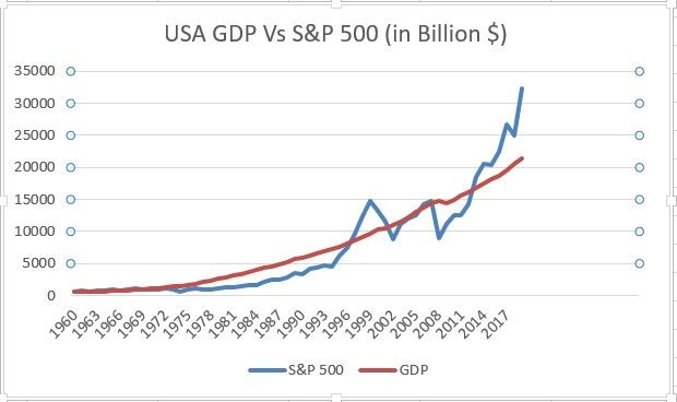 graph show the relationship between USA GDP and S&P 500 from 1960 till 2019.