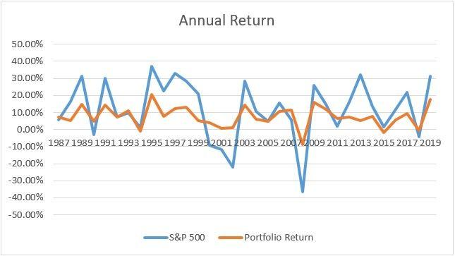raph shows the annual returns the portfolio against the S&P 500