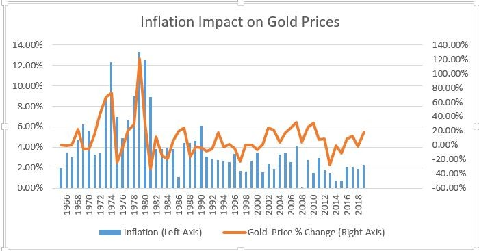 inforgrap shows the inflation impact on gold prices